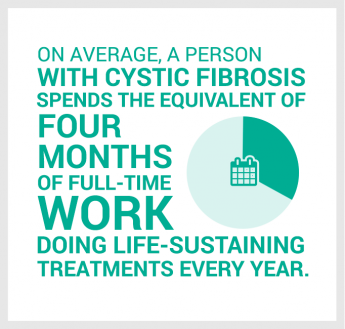 On average, a person with cystic fibrosis spends the equivalent of four months of full-time work doing life-sustaining treatments every year.