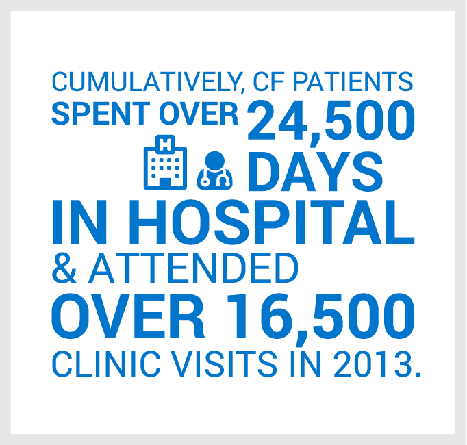 Cumulatively, CF patients spent over 24,500 days in hospital and attended over 16,500 clinic visits in 2013.