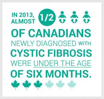In 2013, almost half of Canadians newly diagnosed with cystic fibrosis were under the age of six months.