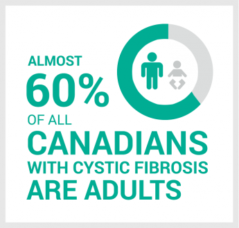 Almost 60 percent of all Canadians with cystic fibrosis are adults.
