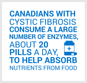 Canadians with cystic fibrosis consume a large number of enzymes, about 20 pills a day, to help absorb nutrients from food